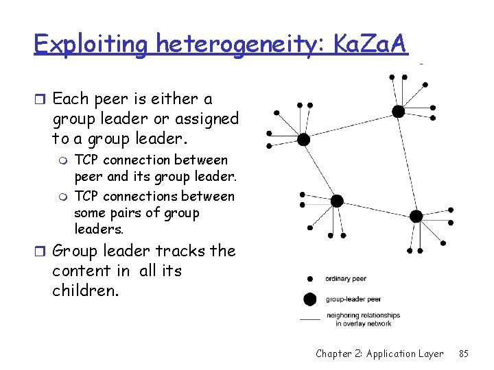 Exploiting heterogeneity: Ka. Za. A r Each peer is either a group leader or