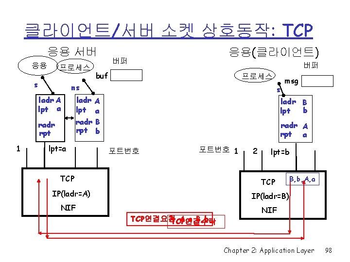 클라이언트/서버 소켓 상호동작: TCP 응용 서버 응용 프로세스 s 버퍼 buf 프로세스 ns ladr