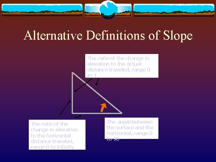 Alternative Definitions of Slope The ratio of the change in elevation to the actual