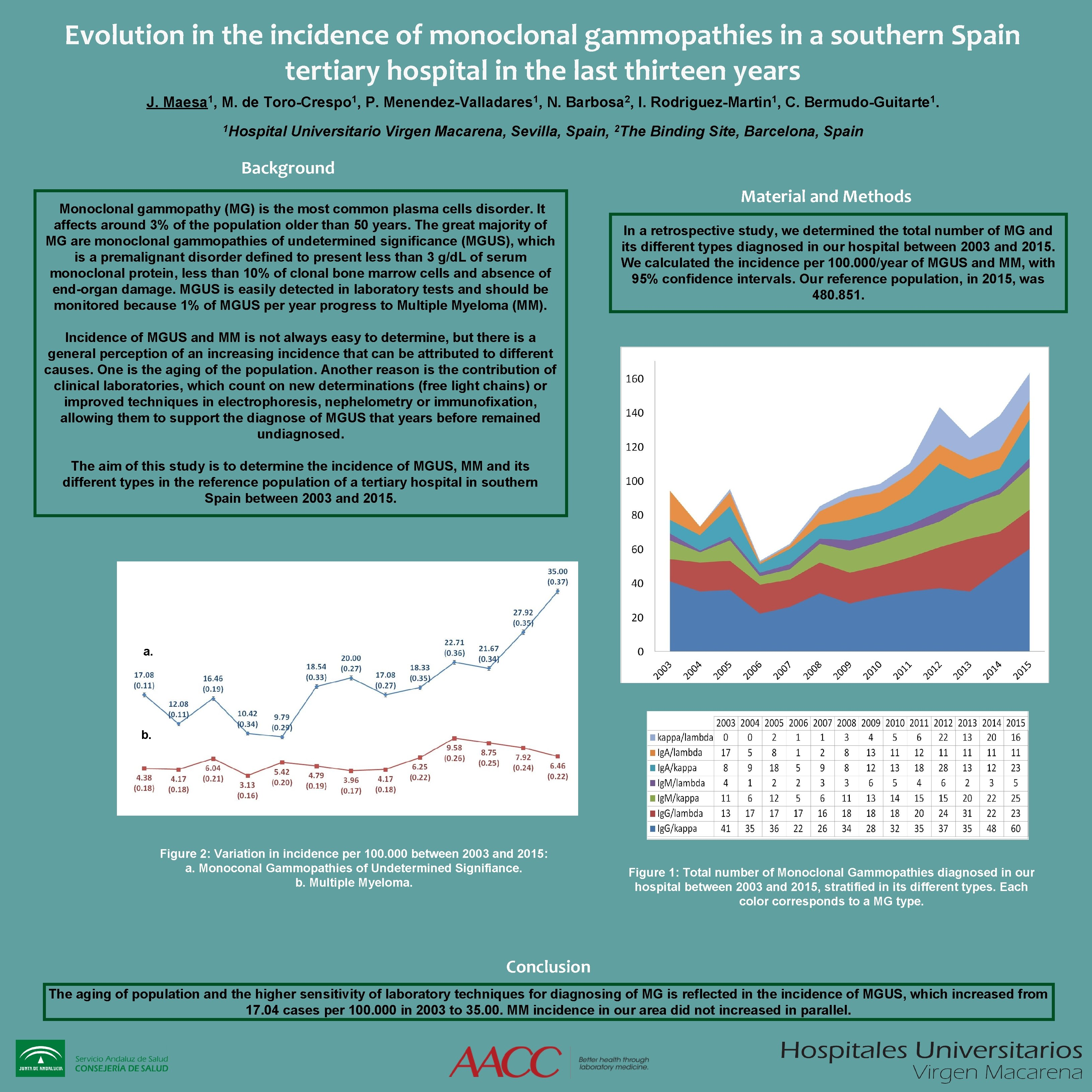 Evolution in the incidence of monoclonal gammopathies in a southern Spain tertiary hospital in