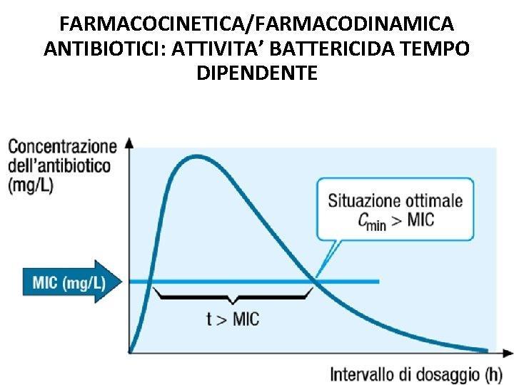 FARMACOCINETICA/FARMACODINAMICA ANTIBIOTICI: ATTIVITA' BATTERICIDA TEMPO DIPENDENTE