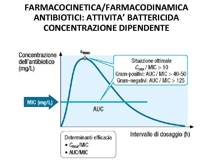 FARMACOCINETICA/FARMACODINAMICA ANTIBIOTICI: ATTIVITA' BATTERICIDA CONCENTRAZIONE DIPENDENTE