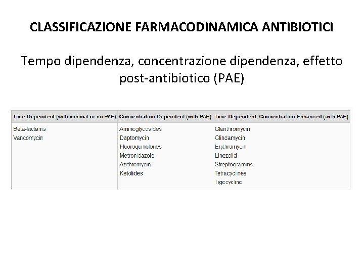 CLASSIFICAZIONE FARMACODINAMICA ANTIBIOTICI Tempo dipendenza, concentrazione dipendenza, effetto post-antibiotico (PAE)