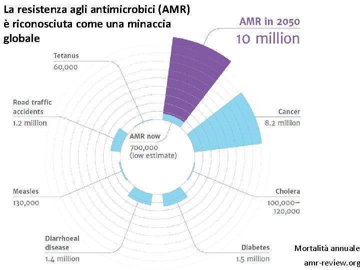 La resistenza agli antimicrobici (AMR) è riconosciuta come una minaccia globale Mortalità annuale amr-review.