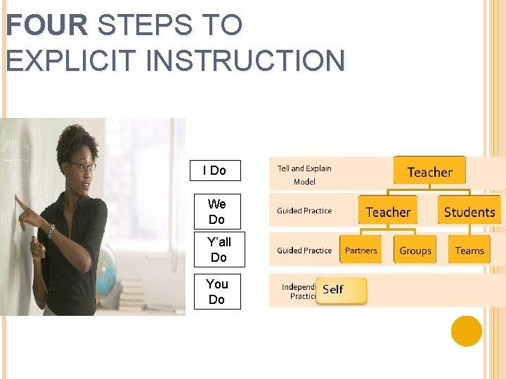 FOUR STEPS TO EXPLICIT INSTRUCTION I Do We Do Y'all Do You Do Self