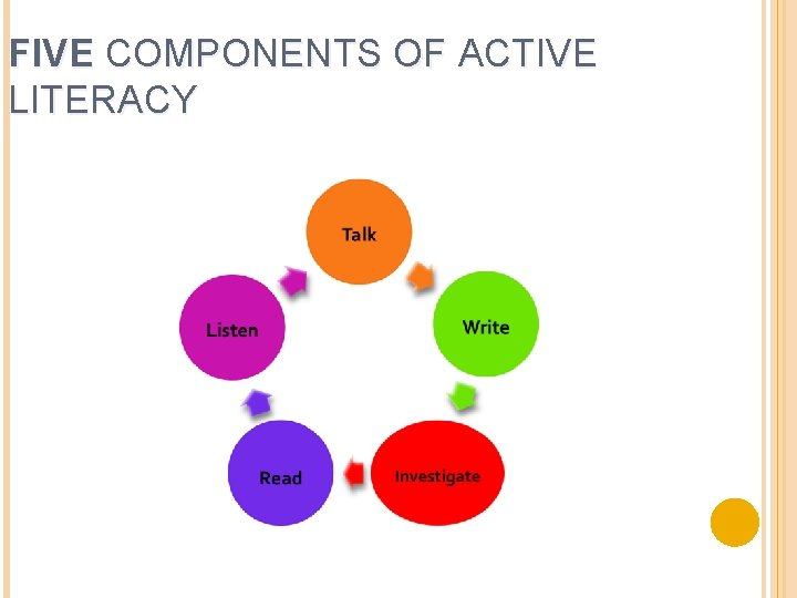 FIVE COMPONENTS OF ACTIVE LITERACY
