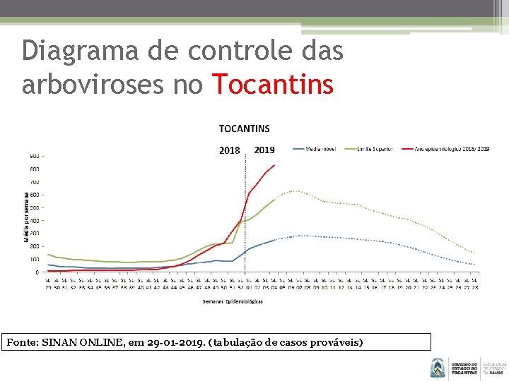 Diagrama de controle das arboviroses no Tocantins Fonte: SINAN ONLINE, em 29 -01 -2019.