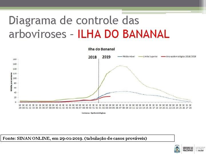 Diagrama de controle das arboviroses – ILHA DO BANANAL Fonte: SINAN ONLINE, em 29