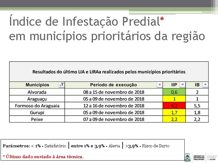 Índice de Infestação Predial* em municípios prioritários da região Parâmetros: < 1% - Satisfatório