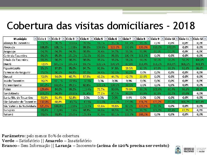 Cobertura das visitas domiciliares - 2018 Parâmetro: pelo menos 80% de cobertura Verde –