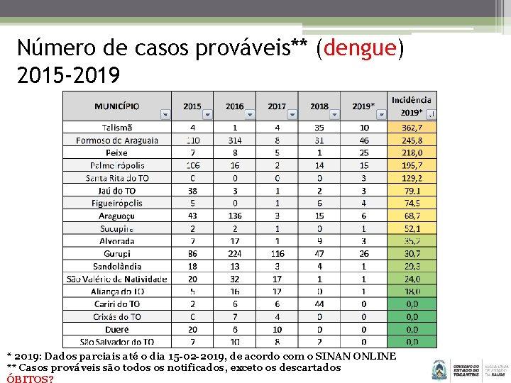 Número de casos prováveis** (dengue) 2015 -2019 * 2019: Dados parciais até o dia