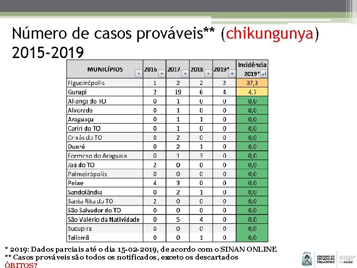 Número de casos prováveis** (chikungunya) 2015 -2019 * 2019: Dados parciais até o dia