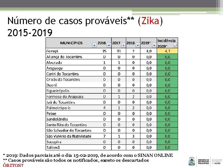 Número de casos prováveis** (Zika) 2015 -2019 * 2019: Dados parciais até o dia