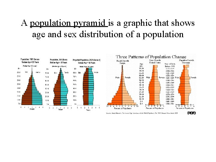 A population pyramid is a graphic that shows age and sex distribution of a