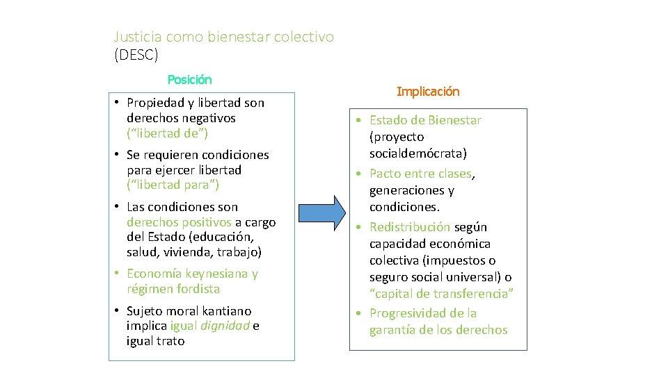 """Justicia como bienestar colectivo (DESC) Posición • Propiedad y libertad son derechos negativos (""""libertad"""