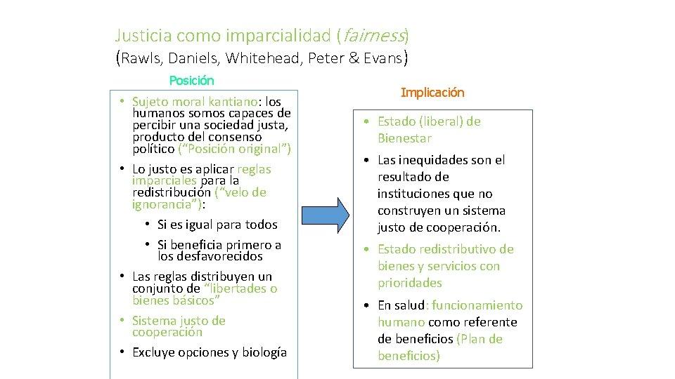 Justicia como imparcialidad (fairness) (Rawls, Daniels, Whitehead, Peter & Evans) Posición • Sujeto moral