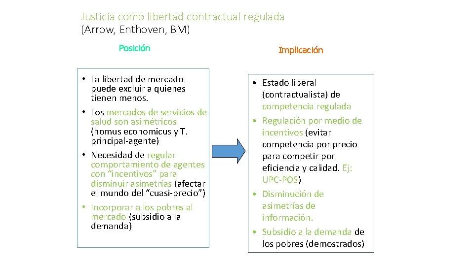 Justicia como libertad contractual regulada (Arrow, Enthoven, BM) Posición • La libertad de mercado