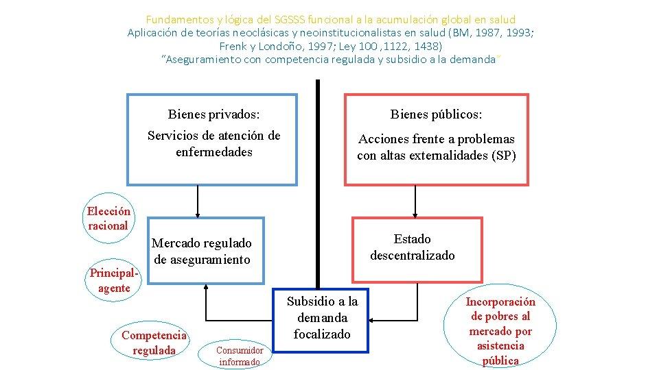 Fundamentos y lógica del SGSSS funcional a la acumulación global en salud Aplicación de
