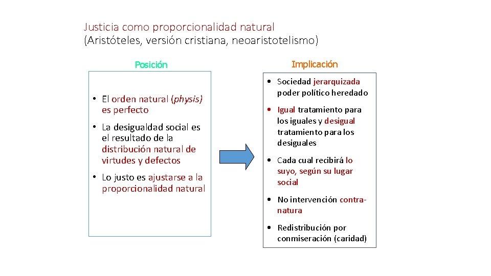 Justicia como proporcionalidad natural (Aristóteles, versión cristiana, neoaristotelismo) Posición • El orden natural (physis)