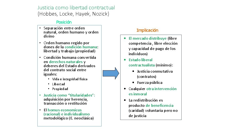 Justicia como libertad contractual (Hobbes, Locke, Hayek, Nozick) Posición • Separación entre orden natural,