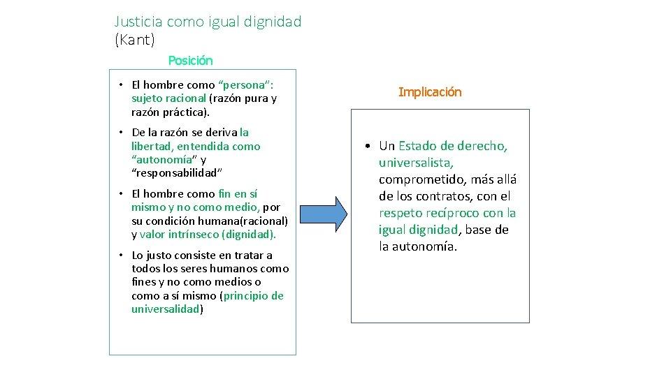"""Justicia como igual dignidad (Kant) Posición • El hombre como """"persona"""": sujeto racional (razón"""