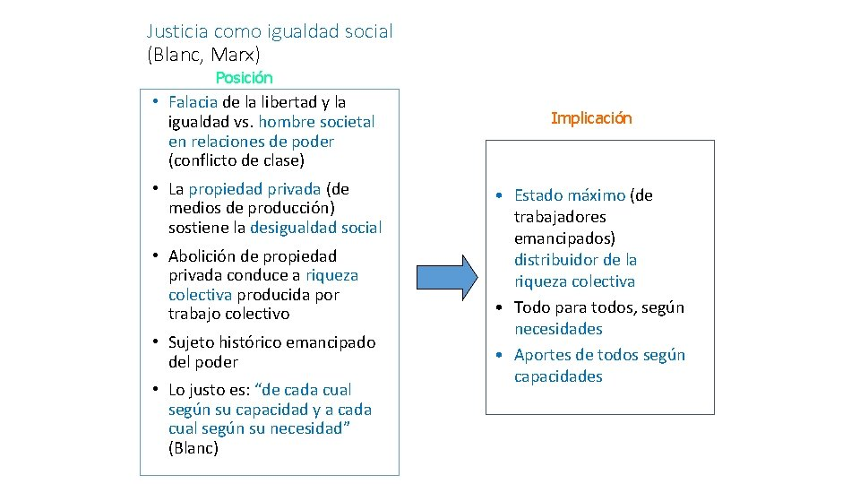 Justicia como igualdad social (Blanc, Marx) Posición • Falacia de la libertad y la