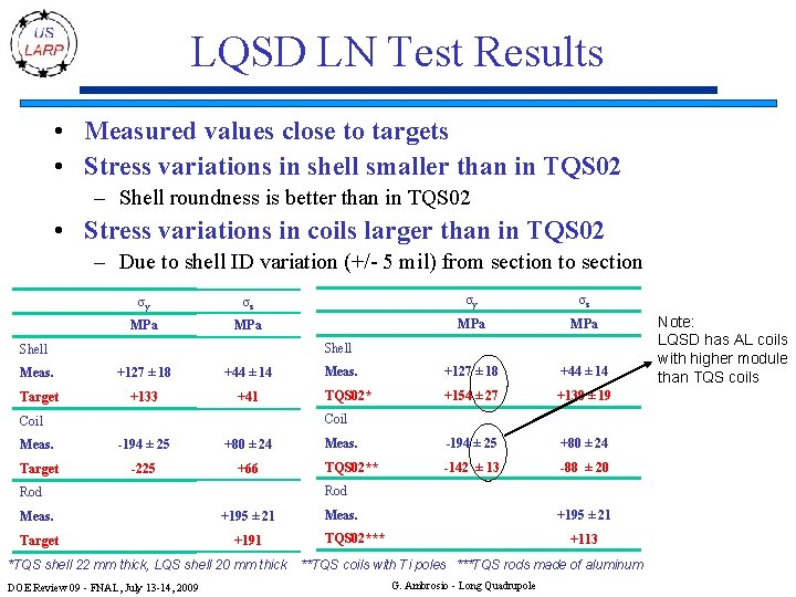 LQSD LN Test Results • Measured values close to targets • Stress variations in