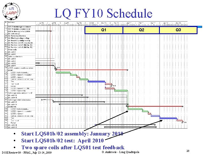 LQ FY 10 Schedule Q 1 • Start LQS 01 b/02 assembly: January 2010