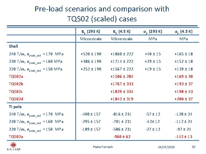 Pre-load scenarios and comparison with TQS 02 (scaled) cases ey (293 K) ey (4.
