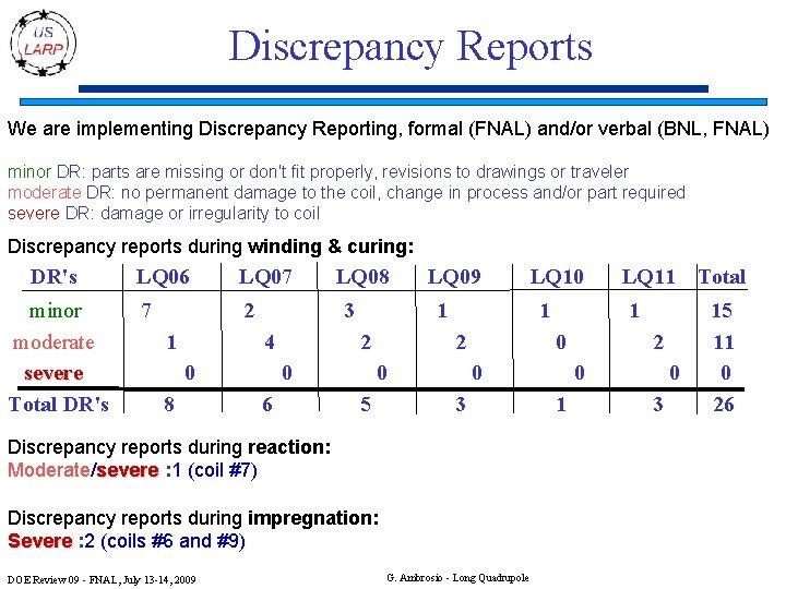 Discrepancy Reports We are implementing Discrepancy Reporting, formal (FNAL) and/or verbal (BNL, FNAL) minor