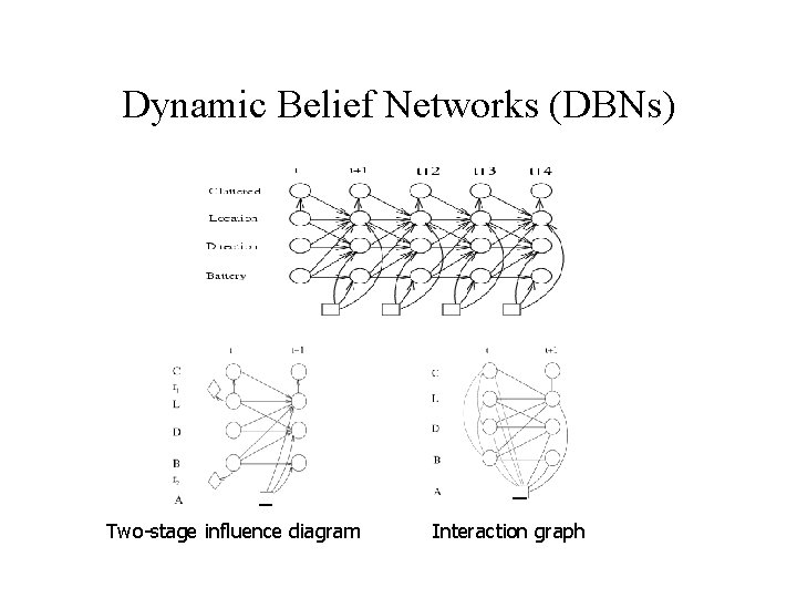 Dynamic Belief Networks (DBNs) Two-stage influence diagram Interaction graph