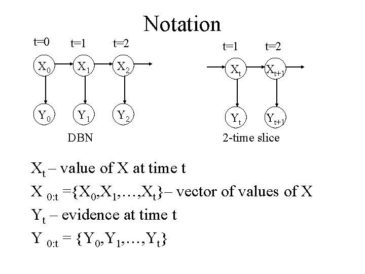 Notation t=0 t=1 t=2 X 0 X 1 X 2 Xt Xt+1 Y 0