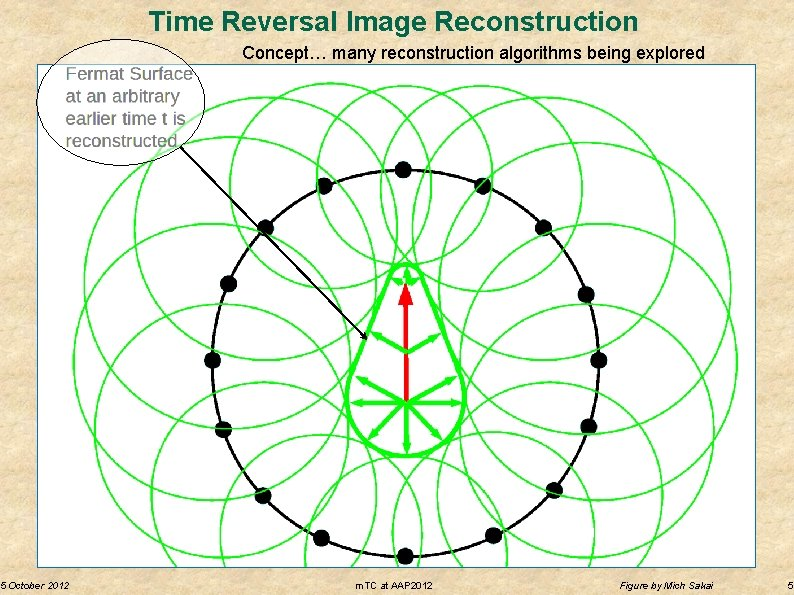 5 October 2012 Time Reversal Image Reconstruction Concept… many reconstruction algorithms being explored m.