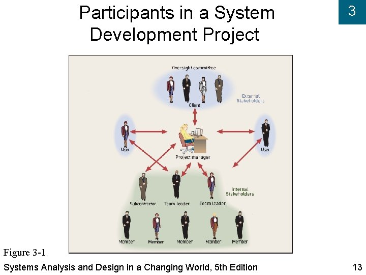Participants in a System Development Project 3 Figure 3 -1 Systems Analysis and Design