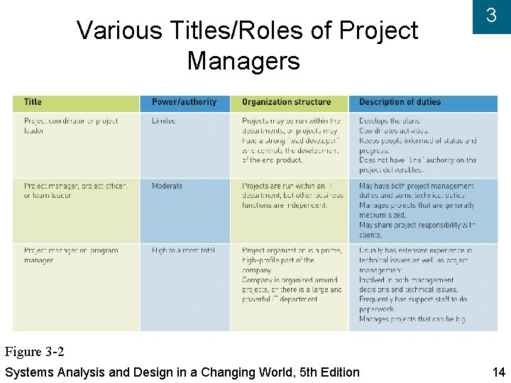 Various Titles/Roles of Project Managers 3 Figure 3 -2 Systems Analysis and Design in