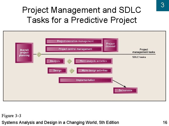 Project Management and SDLC Tasks for a Predictive Project 3 Figure 3 -3 Systems