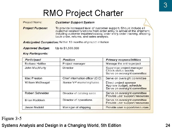 RMO Project Charter 3 Figure 3 -5 Systems Analysis and Design in a Changing