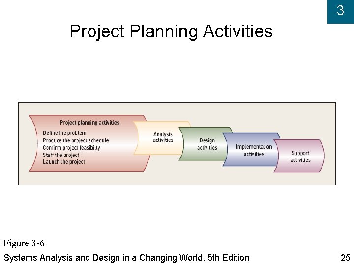 3 Project Planning Activities Figure 3 -6 Systems Analysis and Design in a Changing