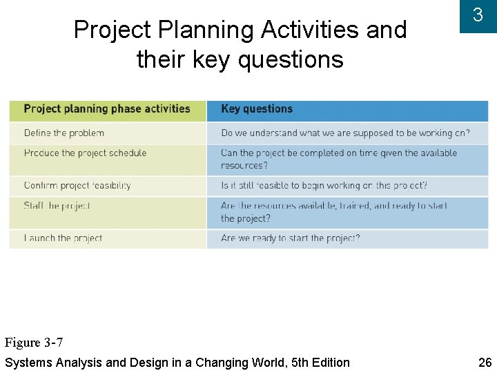 Project Planning Activities and their key questions 3 Figure 3 -7 Systems Analysis and