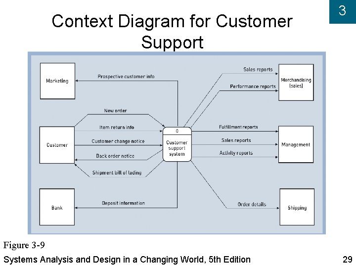 Context Diagram for Customer Support 3 Figure 3 -9 Systems Analysis and Design in