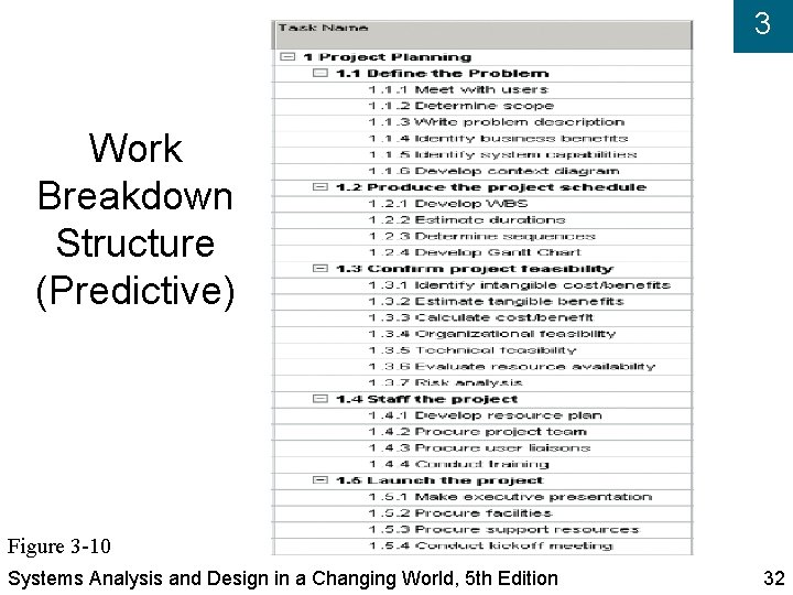 3 Work Breakdown Structure (Predictive) Figure 3 -10 Systems Analysis and Design in a