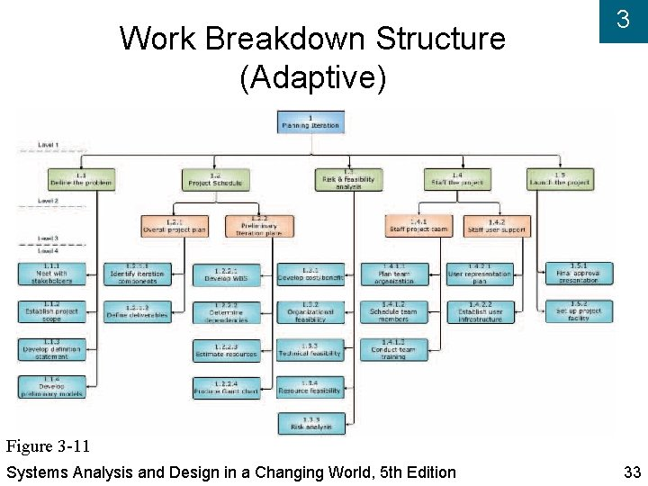 Work Breakdown Structure (Adaptive) 3 Figure 3 -11 Systems Analysis and Design in a