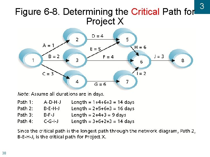 Figure 6 -8. Determining the Critical Path for Project X 38 3