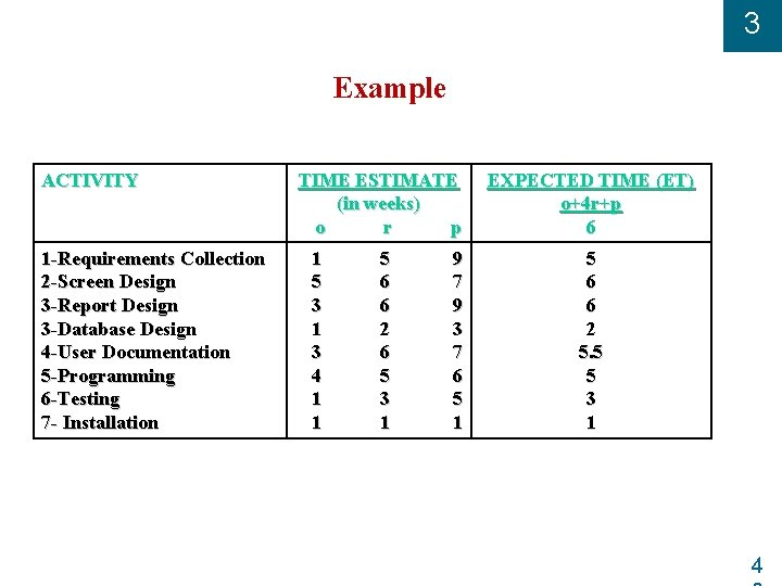 3 Example ACTIVITY 1 -Requirements Collection 2 -Screen Design 3 -Report Design 3 -Database