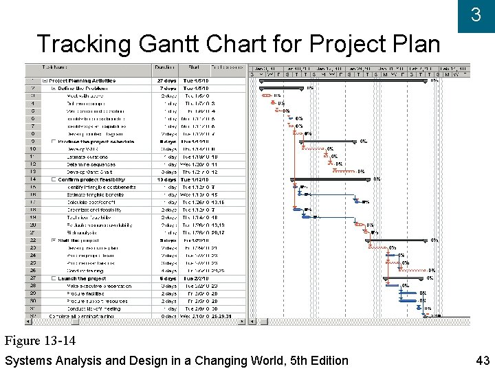 3 Tracking Gantt Chart for Project Plan Figure 13 -14 Systems Analysis and Design