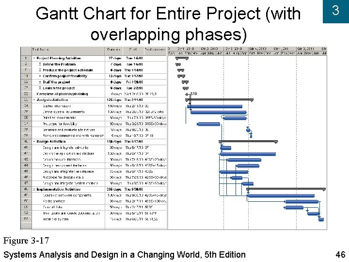Gantt Chart for Entire Project (with overlapping phases) 3 Figure 3 -17 Systems Analysis