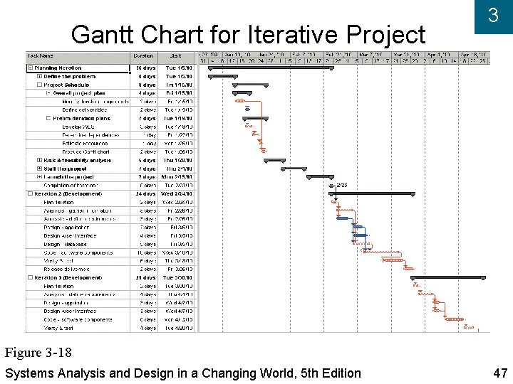 Gantt Chart for Iterative Project 3 Figure 3 -18 Systems Analysis and Design in