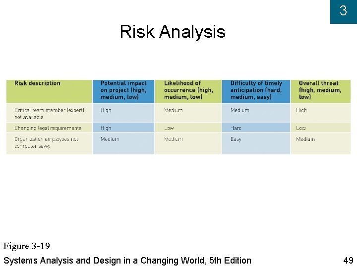 3 Risk Analysis Figure 3 -19 Systems Analysis and Design in a Changing World,