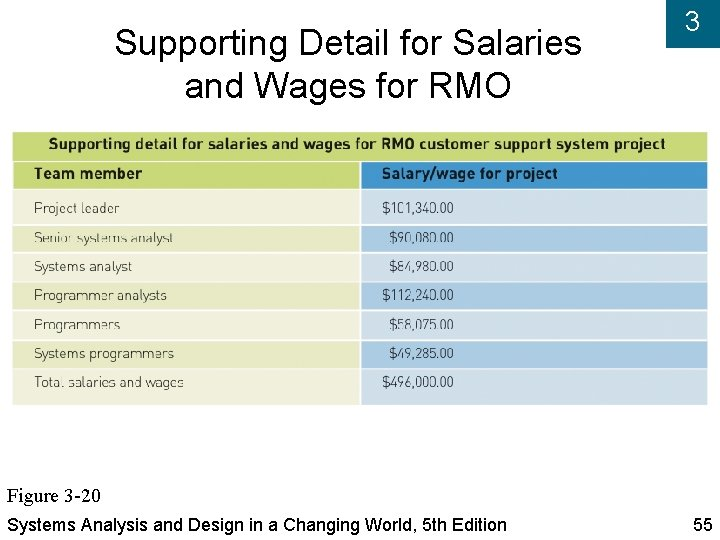 Supporting Detail for Salaries and Wages for RMO 3 Figure 3 -20 Systems Analysis
