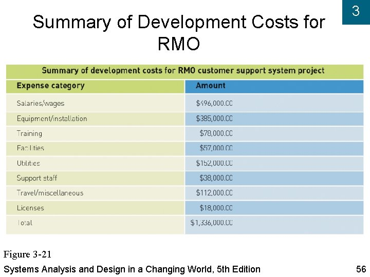 Summary of Development Costs for RMO 3 Figure 3 -21 Systems Analysis and Design